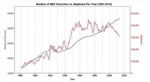 Chart1-SBCChurchesperBaptism