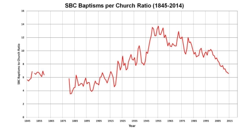 Chart2-BaptismRatioChurch