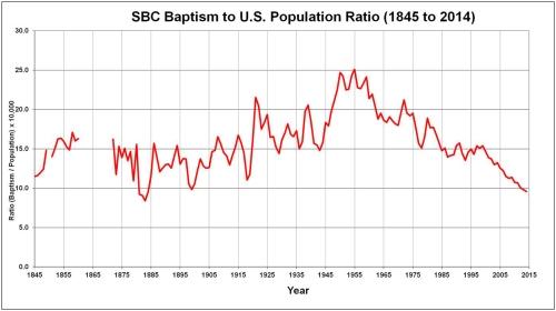 Chart3-BaptismRatioUSPop